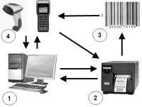 Автоматизация склада и практика внедрения wms систем